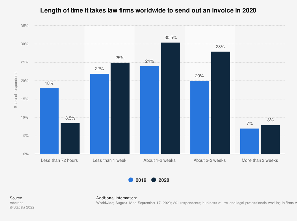 Statistic: Length of time it takes law firms worldwide to send out an invoice in 2019 | Statista
