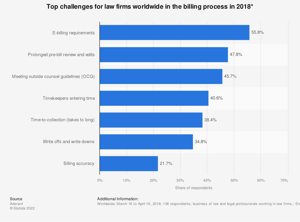 Statistic: Top challenges for law firms worldwide in the billing process in 2018* | Statista