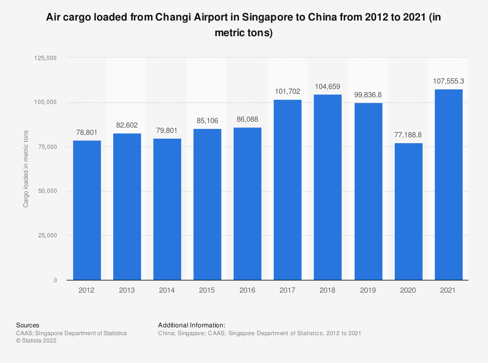 Statistic: Air cargo loaded from Changi Airport in Singapore to China from 2010 to 2020 (in metric tons) | Statista