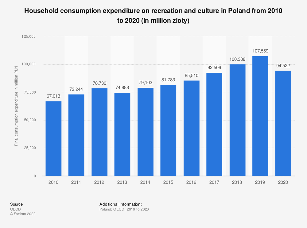 Statistic: Household consumption expenditure on recreation and culture in Poland from 2008 to 2017* (in million Polish zlotys) | Statista