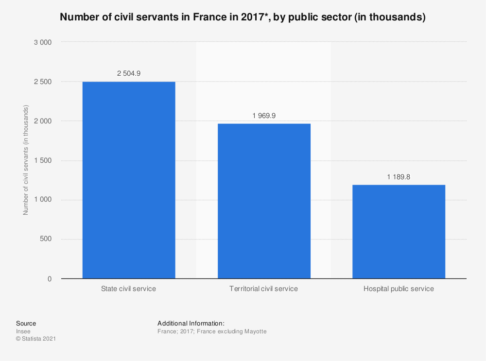 Statistic: Number of civil servants in France in 2017*, by public sector (in thousands) | Statista
