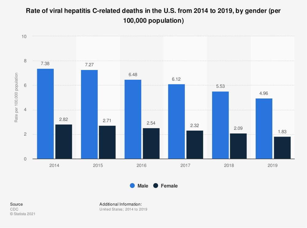 Statistic: Rate of viral hepatitis C-related deaths in the U.S. from 2013 to 2017, by gender (per 100,000 population) | Statista