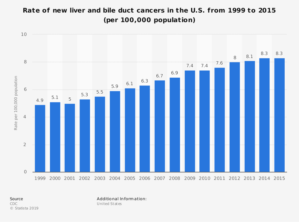 Statistic: Rate of new liver and bile duct cancers in the U.S. from 1999 to 2015 (per 100,000 population) | Statista