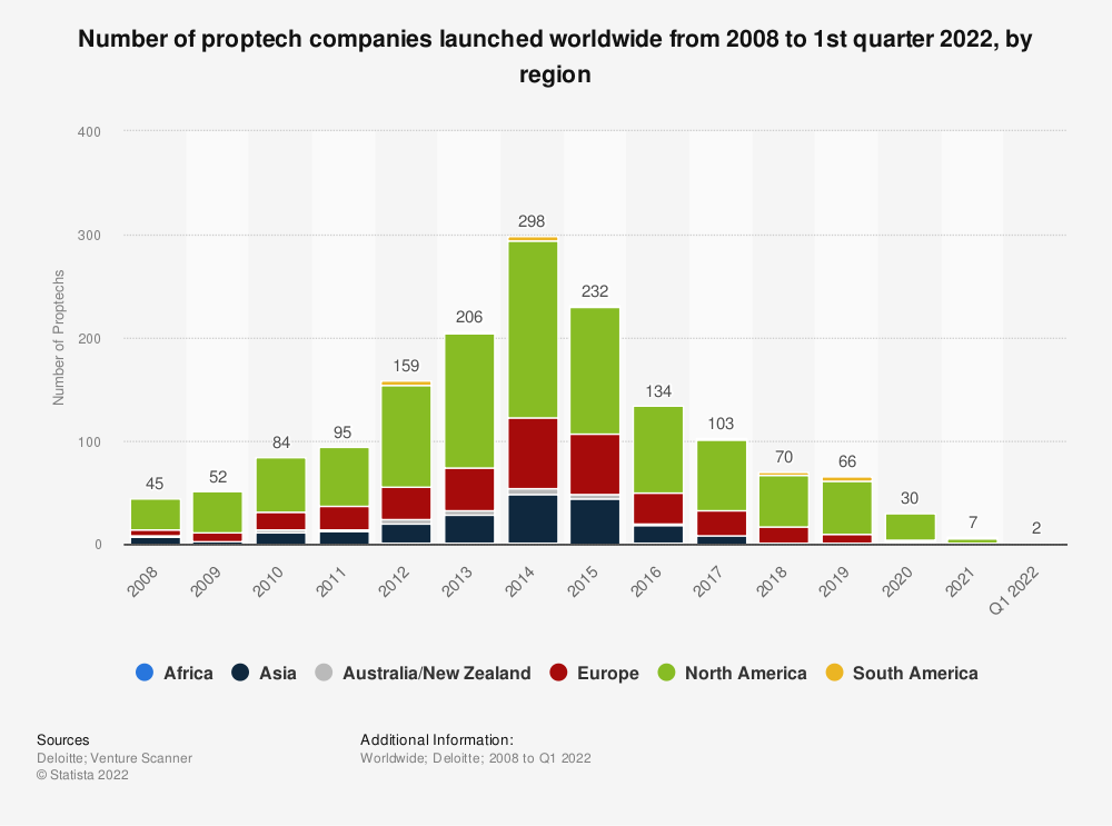 Statistic: Number of Proptech companies launched worldwide from 2008 to 2018 | Statista