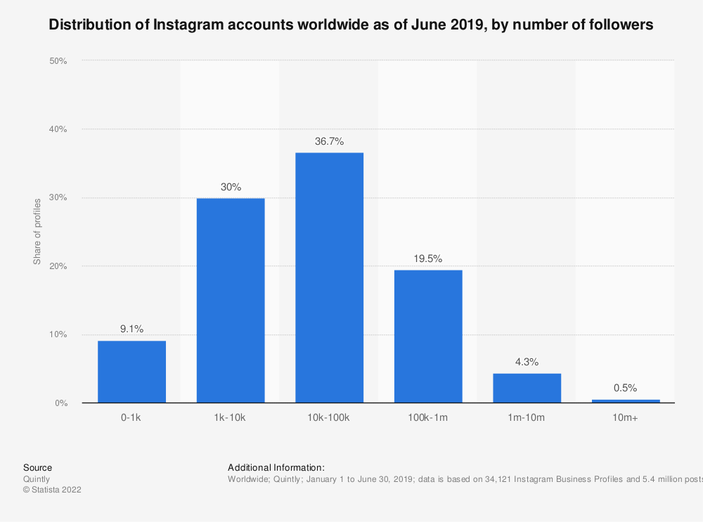 Statistic: Distribution of Instagram accounts worldwide as of September 2018, by number of followers | Statista
