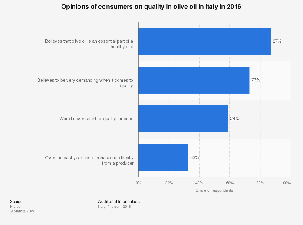 Statistic: Opinions of consumers on quality in olive oil in Italy in 2016   Statista