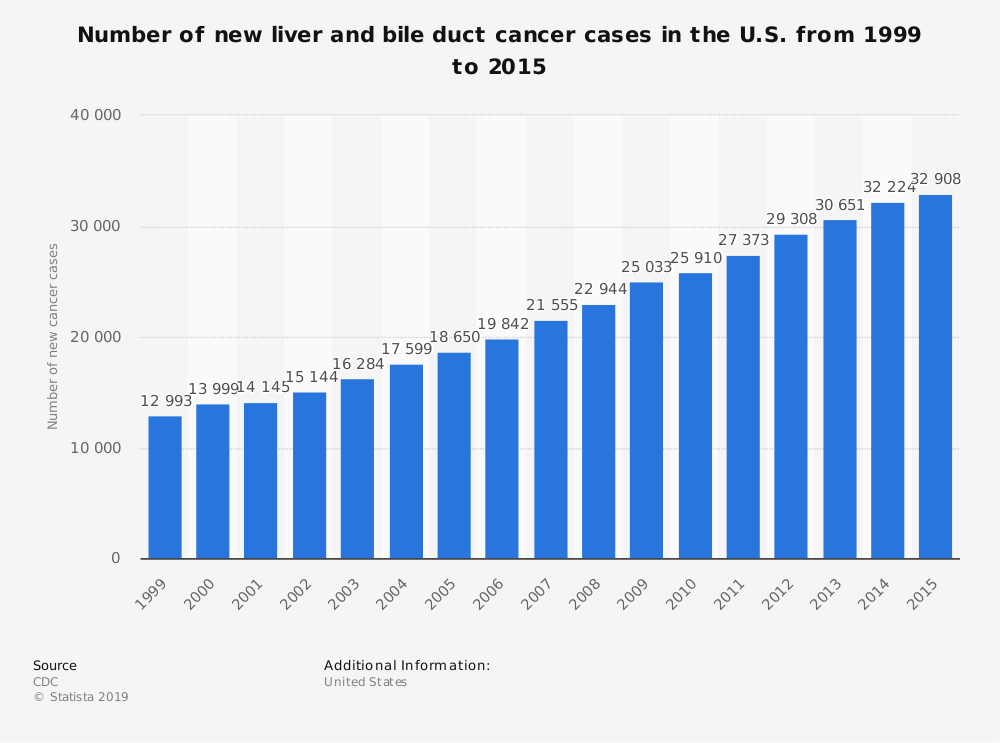 Statistic: Number of new liver and bile duct cancer cases in the U.S. from 1999 to 2015 | Statista