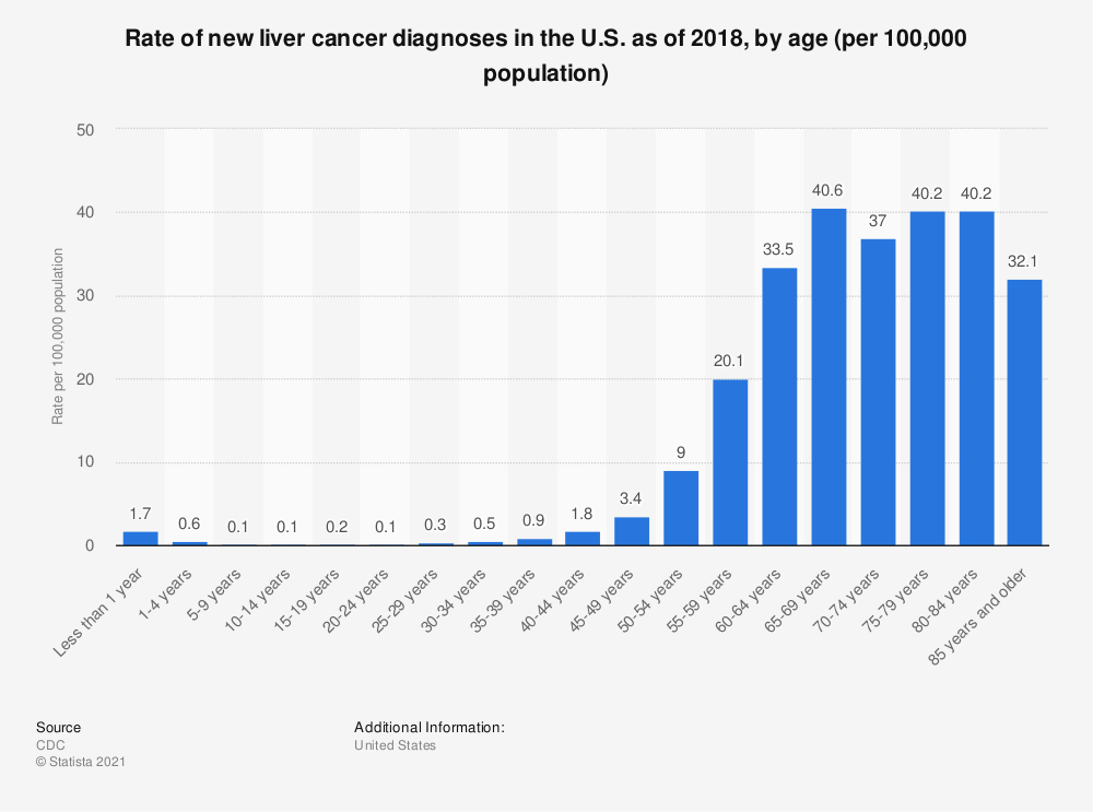 Statistic: Rate of new liver cancer diagnoses in the U.S. as of 2015, by age (per 100,000 population)   Statista