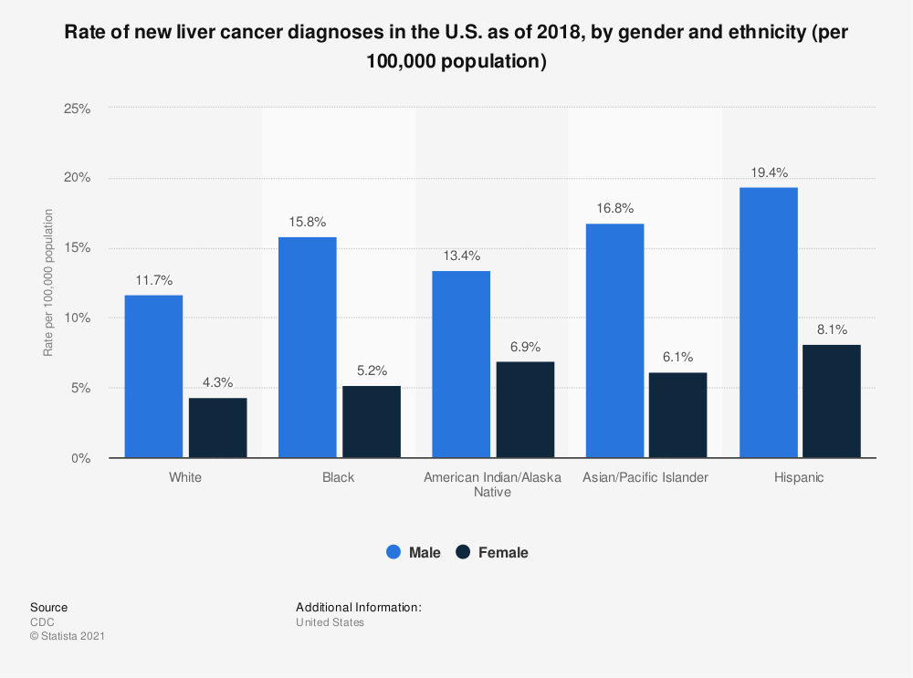 Statistic: Rate of new liver cancer diagnoses in the U.S. as of 2017, by gender and ethnicity (per 100,000 population) | Statista