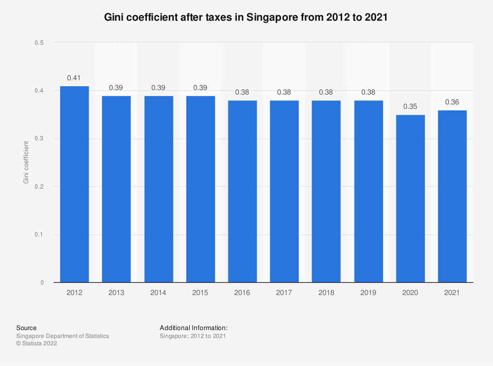 Statistic: Gini coefficient after taxes in Singapore from 2010 to 2019 | Statista