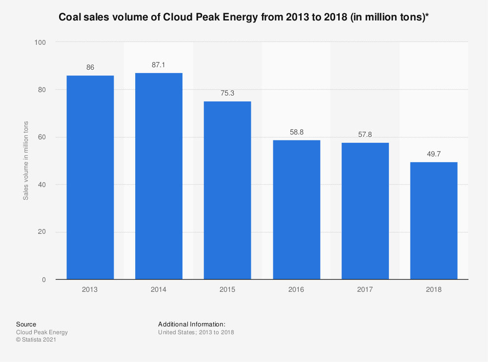 Statistic: Coal sales volume of Cloud Peak Energy from 2013 to 2017 (in million tons)* | Statista