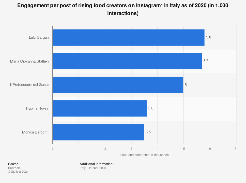 Statistic: Engagement per post of rising food creators on Instagram* in Italy as of 2019 (in 1,000 interactions) | Statista