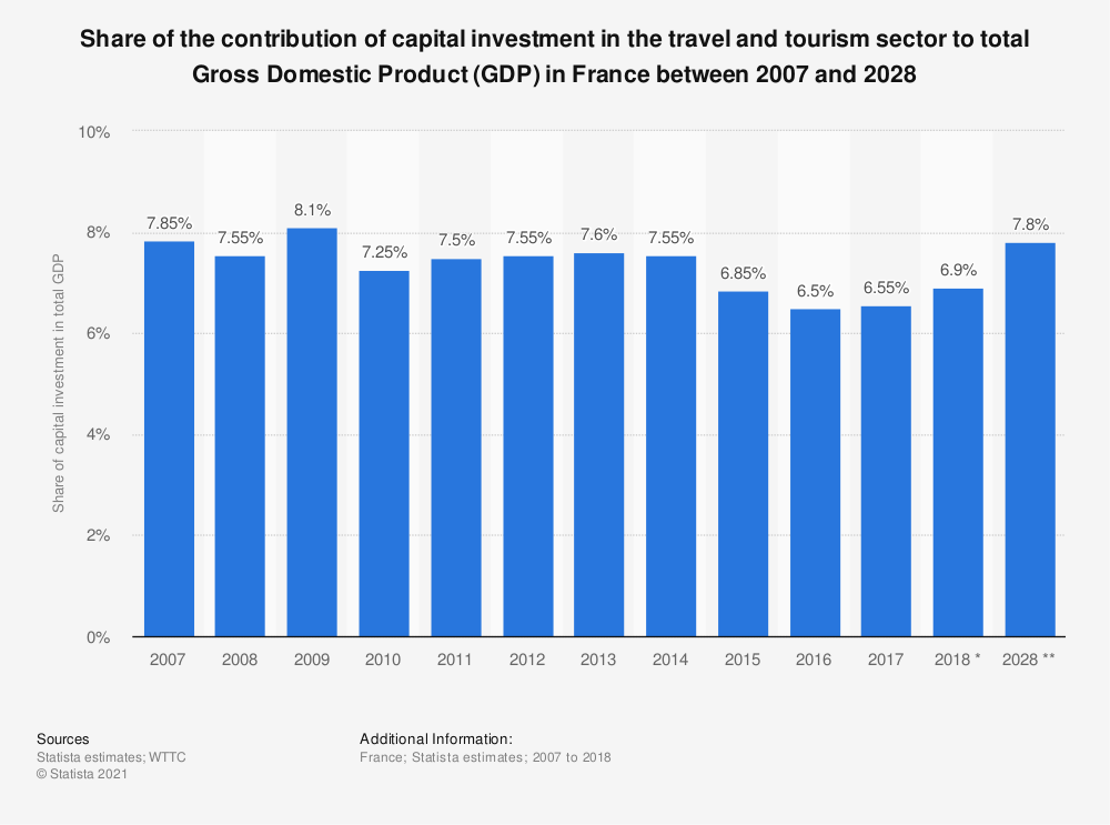Statistic: Share of the contribution of capital investment in the travel and tourism sector to total Gross Domestic Product (GDP) in France between 2007 and 2028 | Statista