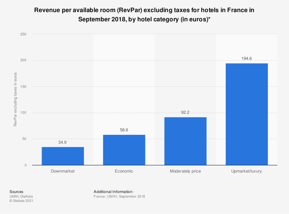 Statistic: Revenue per available room (RevPar) excluding taxes for hotels in France in September 2018, by hotel category (in euros)* | Statista