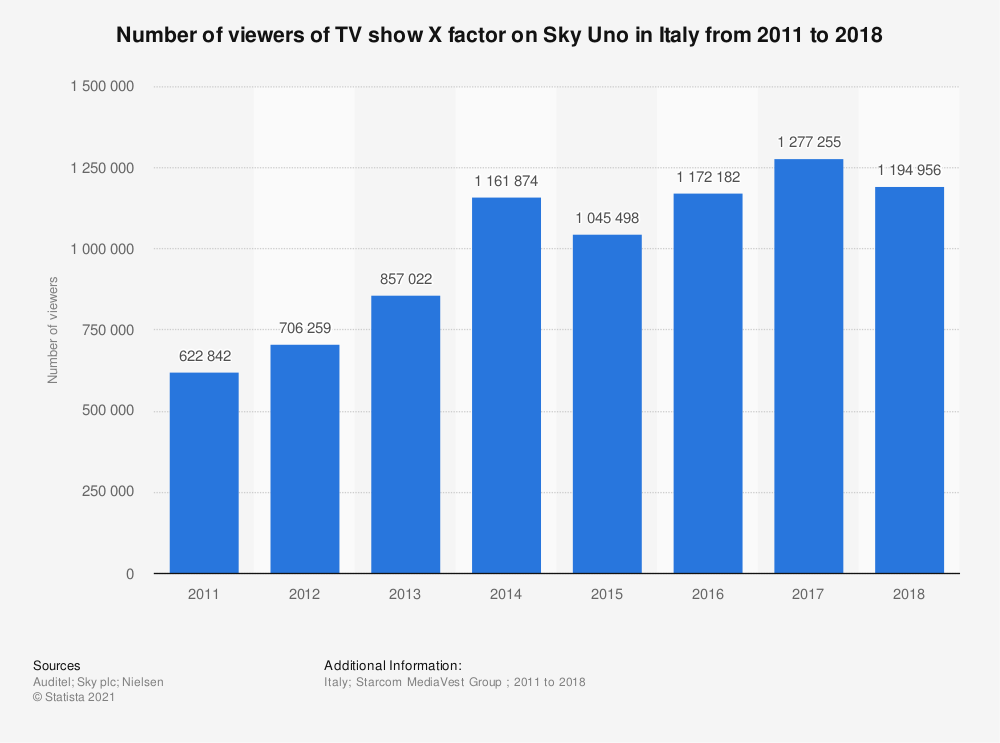 Statistic: Number of viewers of TV show X factor on Sky Uno in Italy from 2011 to 2018  | Statista