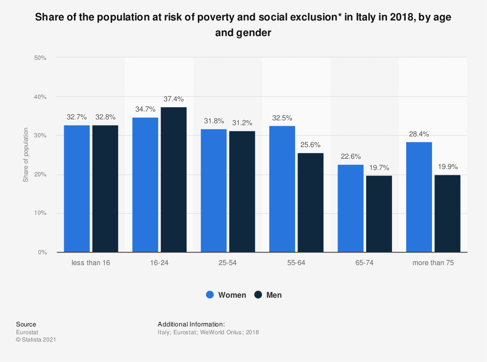 Statistic: Share of the population at risk of poverty and social exclusion* in Italy in 2018, by age and gender | Statista