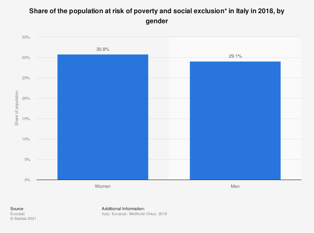 Statistic: Share of the population at risk of poverty and social exclusion* in Italy in 2018, by gender   Statista