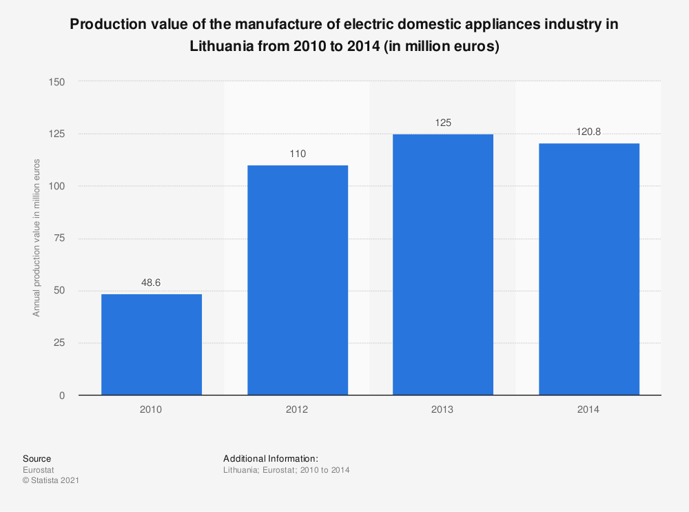 Statistic: Production value of the manufacture of electric domestic appliances industry in Lithuania from 2010 to 2014 (in million euros) | Statista