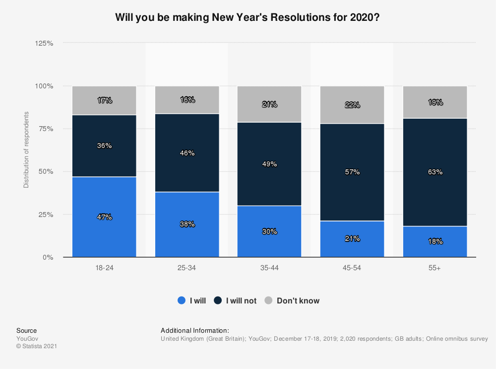 Statistic: Will you be making New Year's Resolutions for 2020? | Statista