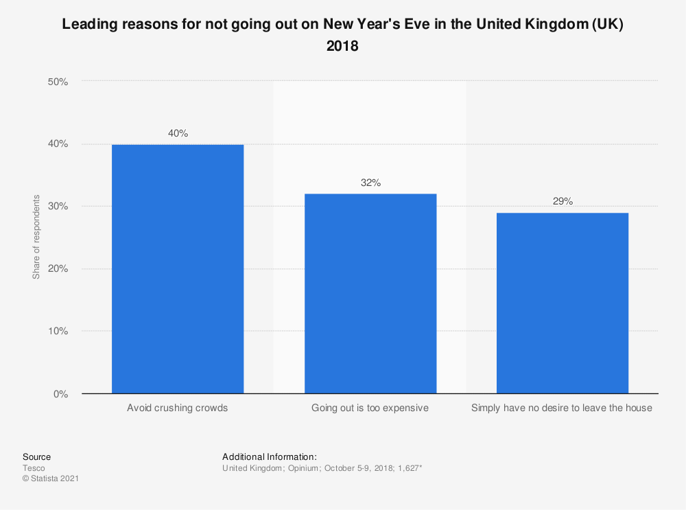 Statistic: Leading reasons for not going out on New Year's Eve in the United Kingdom (UK) 2018 | Statista