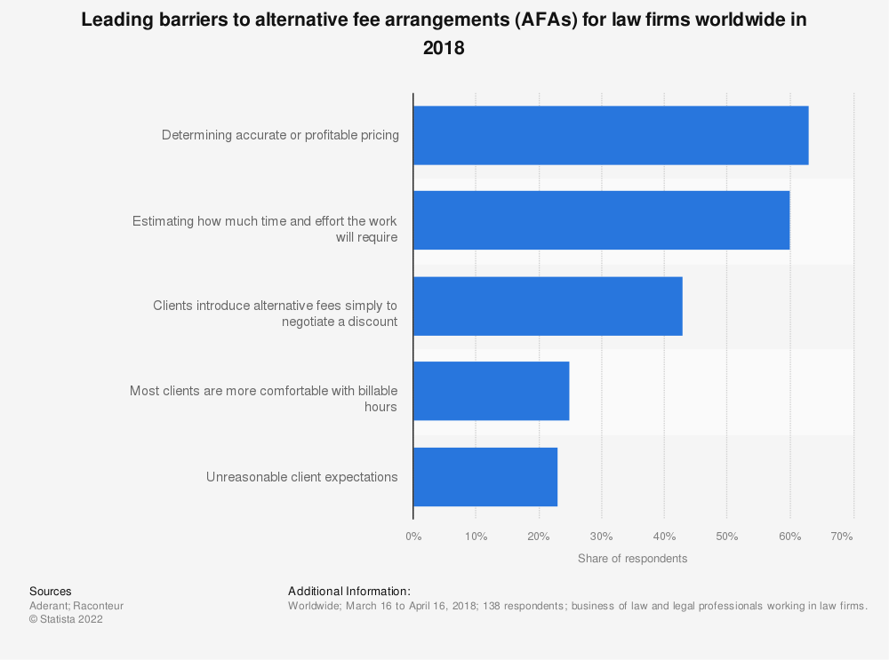 Statistic: Leading barriers to alternative fee arrangements (AFAs) for law firms worldwide in 2018 | Statista