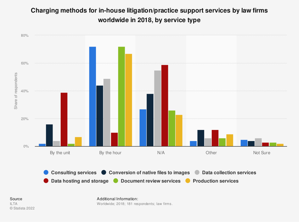 Statistic: Charging methods for in-house litigation/practice support services by law firms worldwide in 2018, by service type | Statista