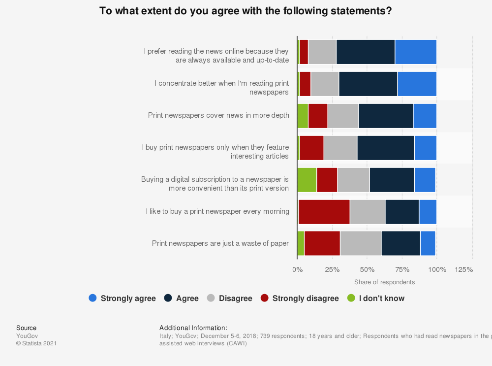 Statistic: To what extent do you agree with the following statements? | Statista