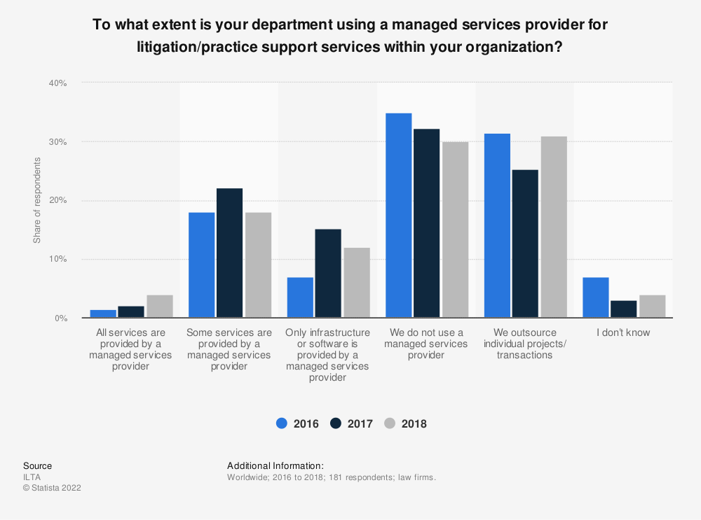 Statistic: To what extent is your department using a managed services provider for litigation/practice support services within your organization? | Statista