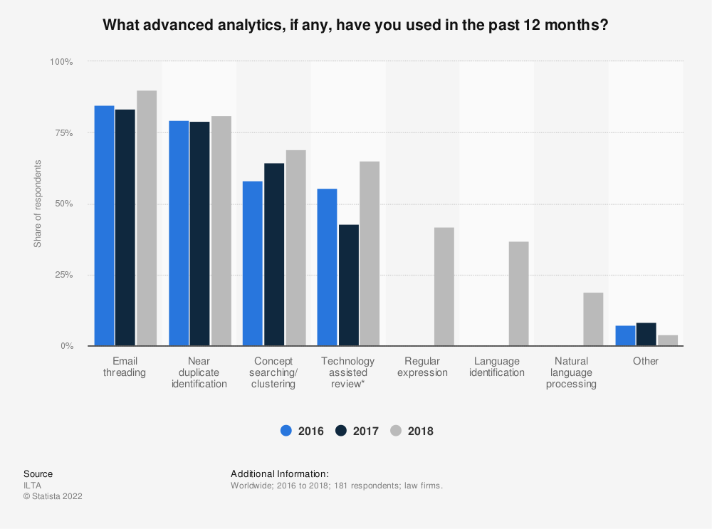 Statistic: What advanced analytics, if any, have you used in the past 12 months? | Statista