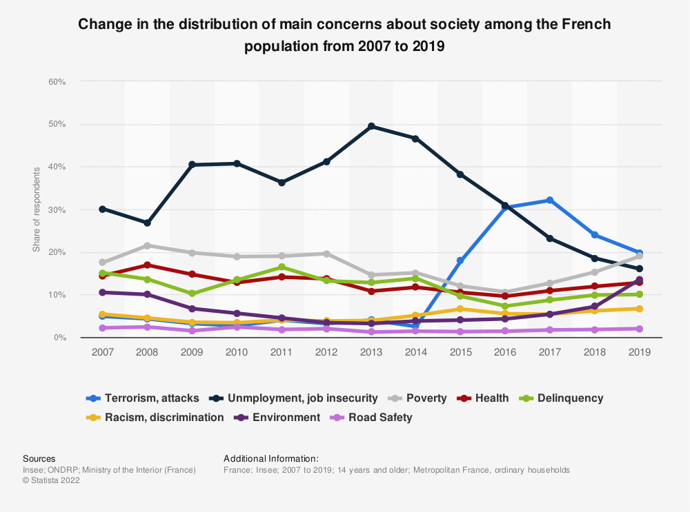 Statistic: Change in the distribution of main concerns about society among the French population from 2007 to 2018 | Statista