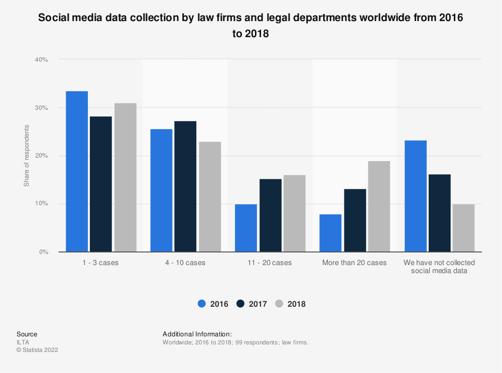 Statistic: Social media data collection by law firms and legal departments worldwide from 2016 to 2018 | Statista