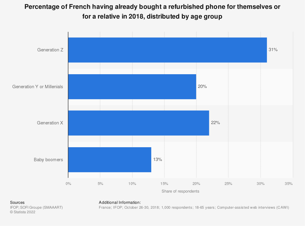 Statistic: Percentage of French having already bought a refurbished phone for themselves or for a relative in 2018, distributed by age group | Statista