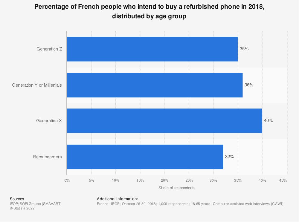 Statistic: Percentage of French people who intend to buy a refurbished phone in 2018, distributed by age group | Statista