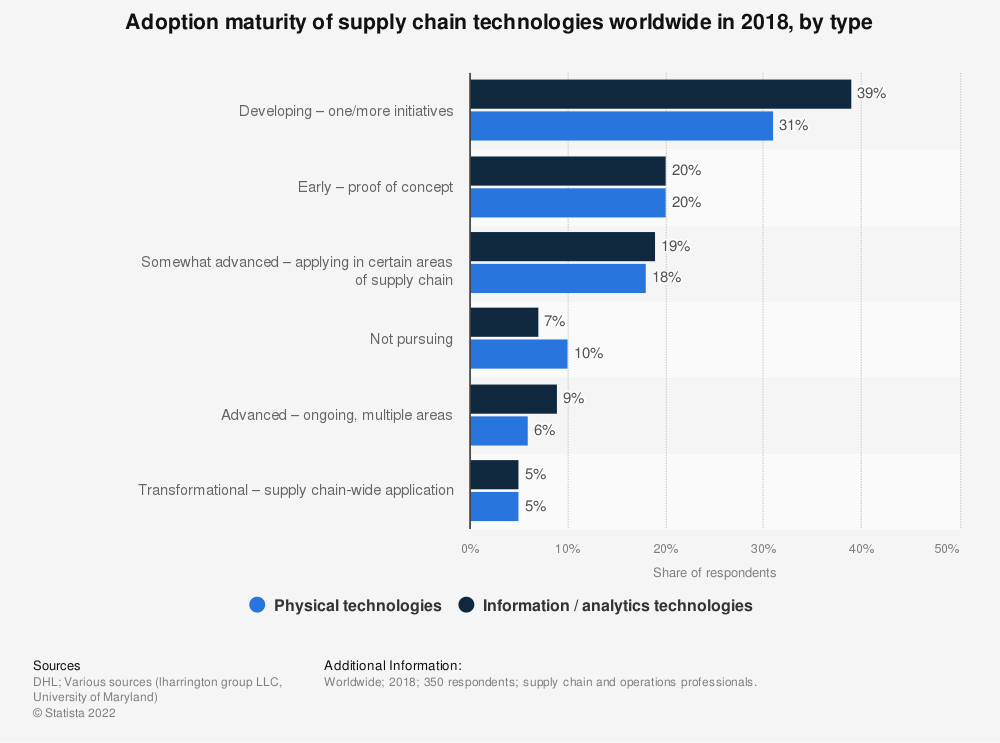 Statistic: Adoption maturity of supply chain technologies worldwide in 2018, by type | Statista