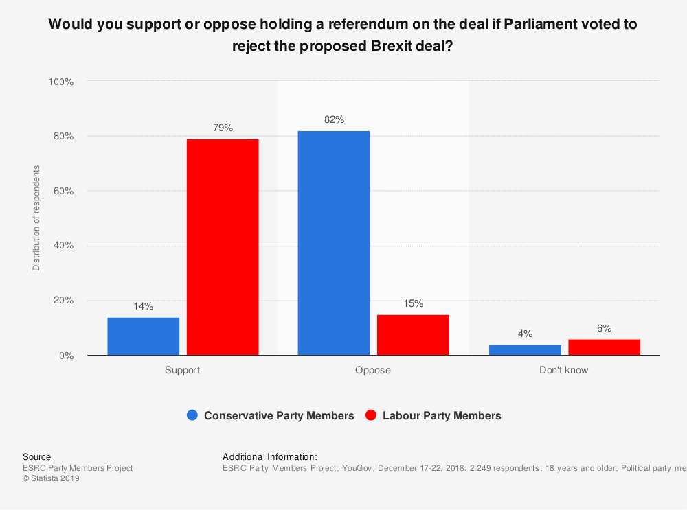 Statistic: Would you support or oppose holding a referendum on the deal if Parliament voted to reject the proposed Brexit deal? | Statista