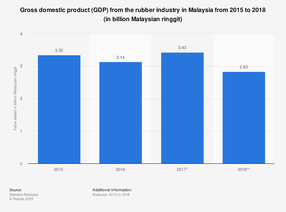 Statistic: Gross domestic product (GDP) from the rubber industry in Malaysia from 2015 to 2019 (in billion Malaysian ringgit)   Statista
