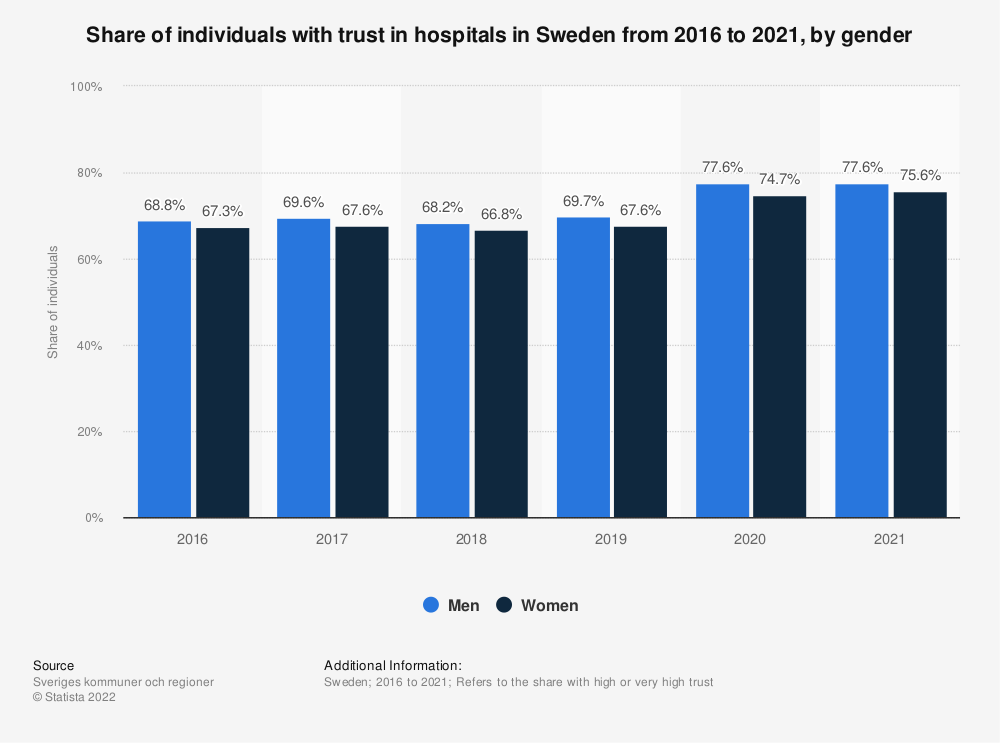 Statistic: Share of individuals with trust in the hospitals in Sweden from 2016 to 2018, by gender  | Statista