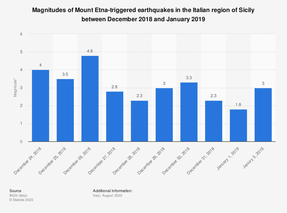 Statistic: Magnitudes of Mount Etna-triggered earthquakes in the Italian region of Sicily between December 2018 and January 2019 | Statista