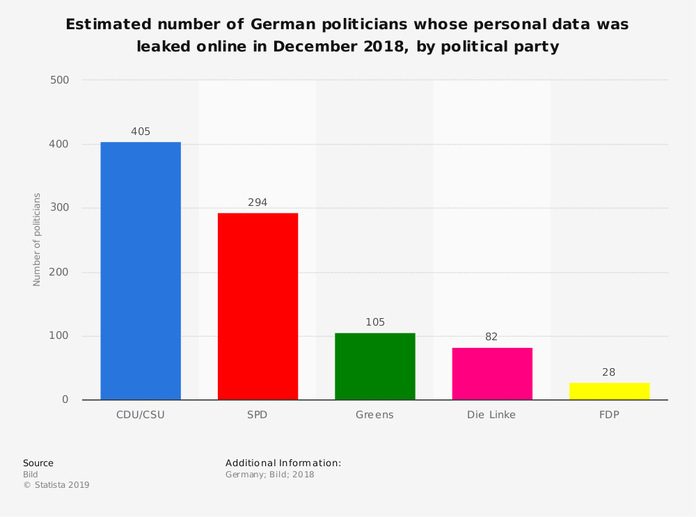 Statistic: Estimated number of German politicians whose personal data was leaked online in December 2018, by political party | Statista