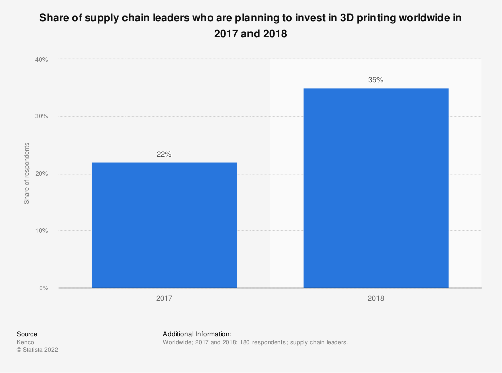Statistic: Share of supply chain leaders who are planning to invest in 3D printing worldwide in 2017 and 2018 | Statista