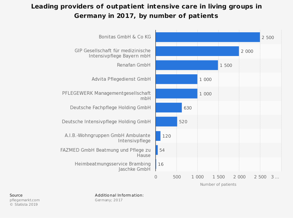 Statistic: Leading providers of outpatient intensive care in living groups in Germany in 2017, by number of patients   Statista