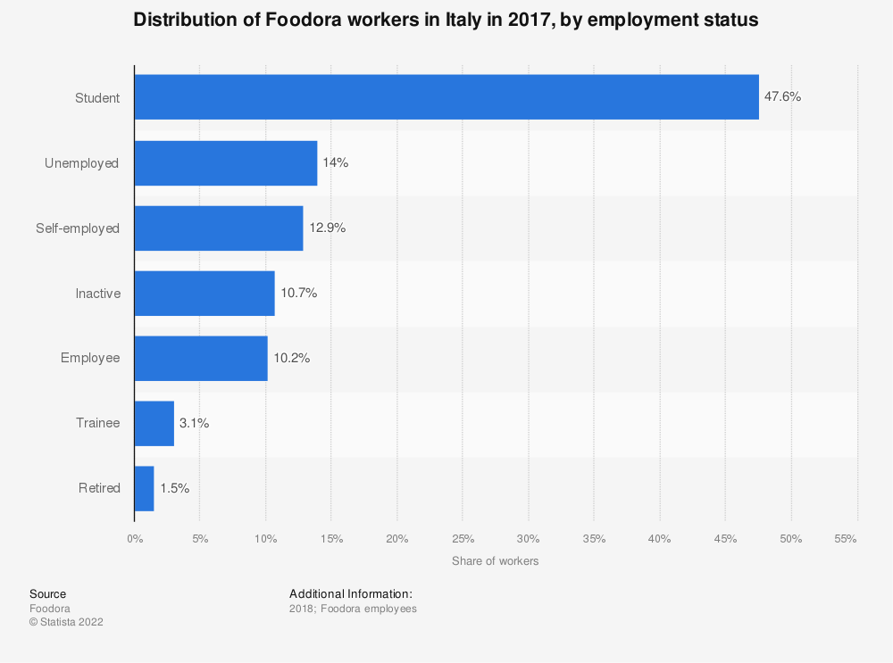 Statistic: Distribution of Foodora workers in Italy in 2017, by employment status | Statista