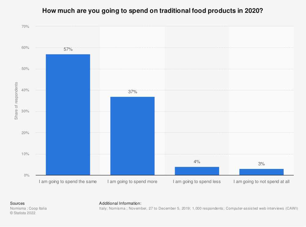 Statistic: How much are you going to spend on traditional food products in 2020? | Statista