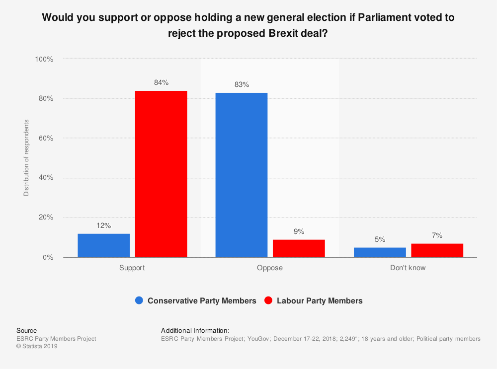 Statistic: Would you support or oppose holding a new general election if Parliament voted to reject the proposed Brexit deal? | Statista