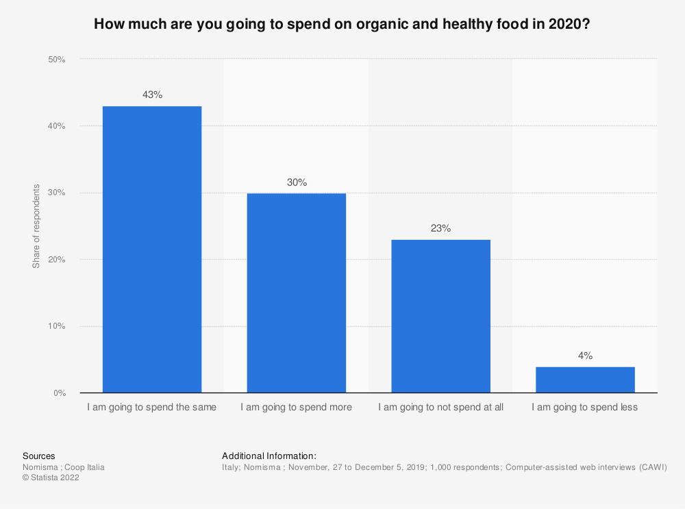 Statistic: How much are you going to spend on organic and healthy food in 2020? | Statista