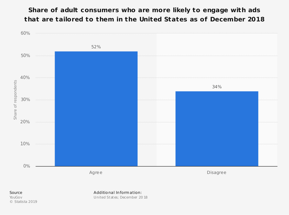Statistic: Share of adult consumers who are more likely to engage with ads that are tailored to them in the United States as of December 2018 | Statista
