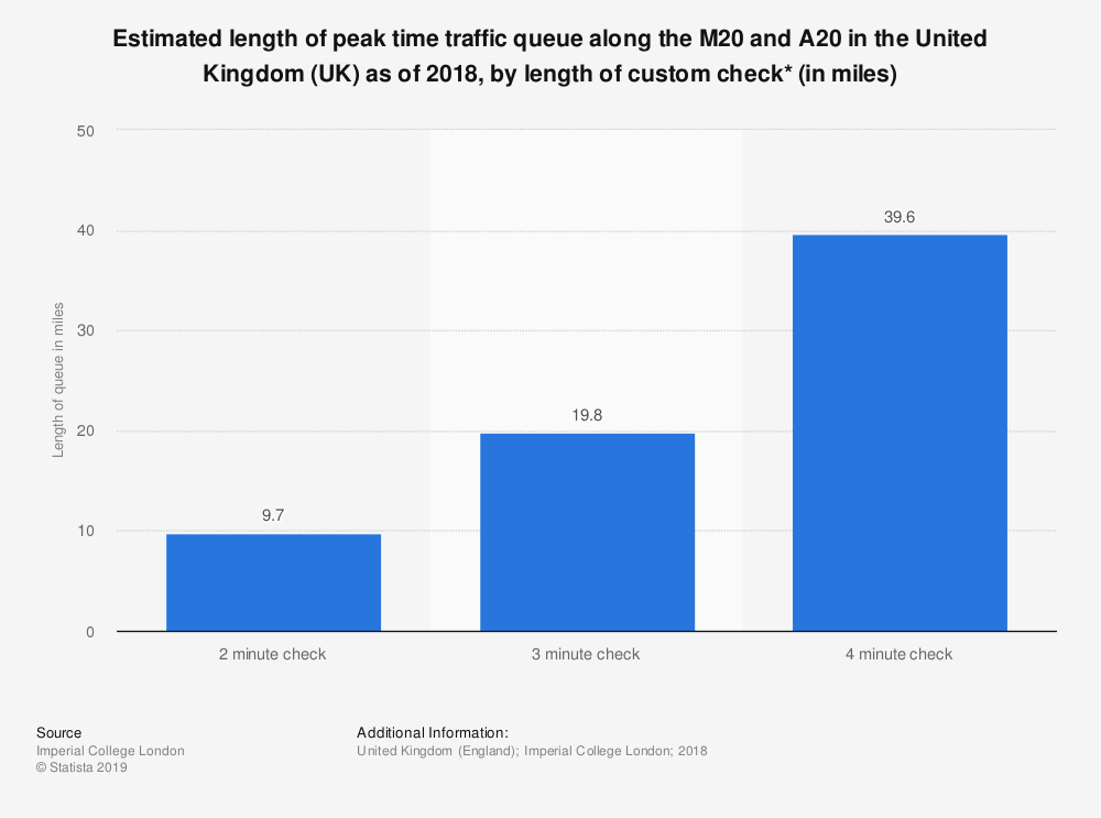 Statistic: Estimated length of peak time traffic queue along the M20 and A20 in the United Kingdom (UK) as of 2018, by length of custom check* (in miles) | Statista