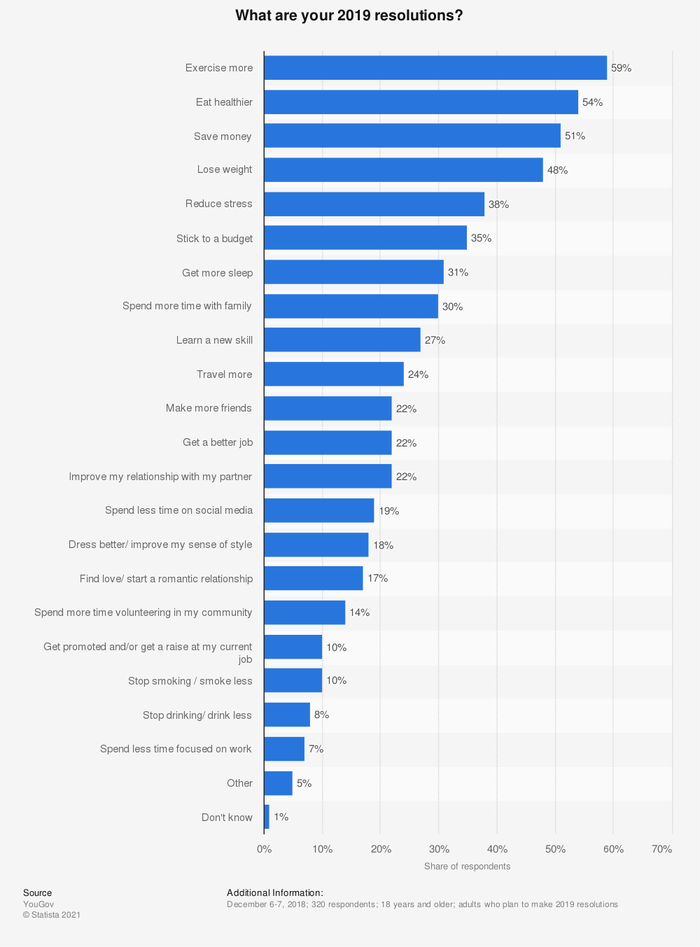 Statistic: What are your 2019 resolutions? | Statista