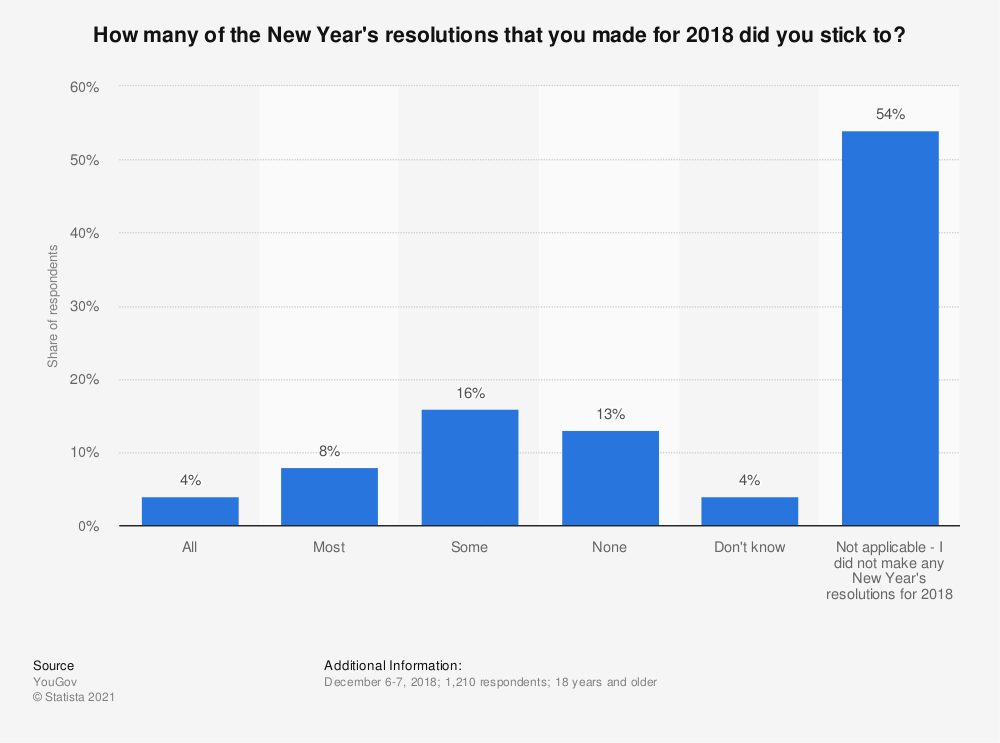 Statistic: How many of the New Year's resolutions that you made for 2018 did you stick to? | Statista
