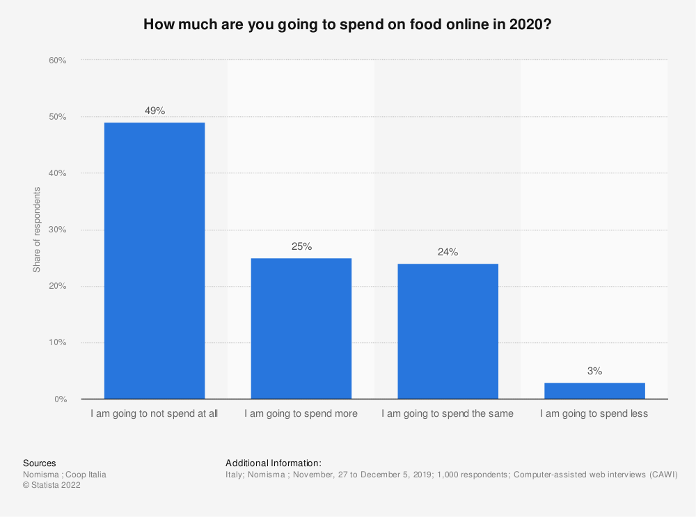 Statistic: How much are you going to spend on food online in 2020? | Statista